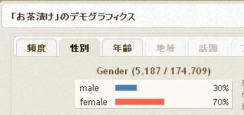 男性、女性どちらが話題にしているか